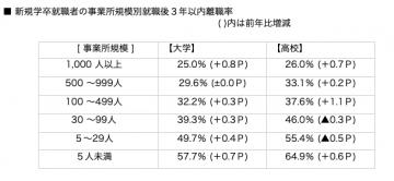 新卒の事業所規模別 3年以内離職率グラフ