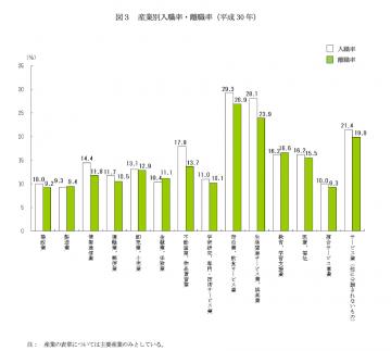 産業別入職率・離職率のグラフ